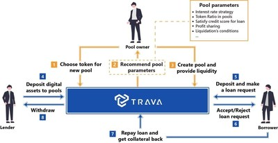 The explanation of how TRAVA works
